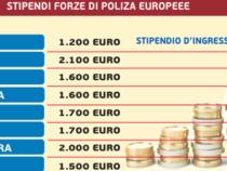 Europa: Gli stipendi delle Forze di Polizia europee