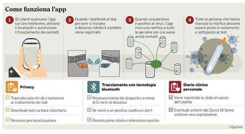 App Immuni: Il responsabile tecnologico del dipartimento della ministra dell'Innovazione Paola Pisano fa il punto sull'applicazione